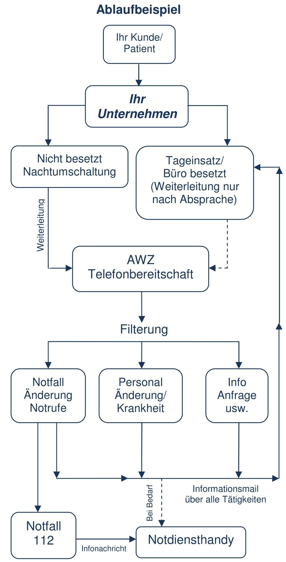 Ablaufbeispiel für Service-Telefonie oder Bereitschafts-Telefonie